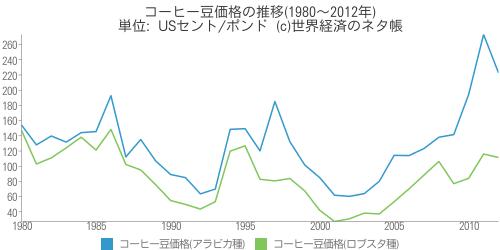 コーヒー豆価格の推移(1980〜2012年) - 世界経済のネタ帳