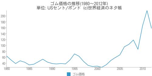 ゴム価格の推移(1980~2012年) - 世界経済のネタ帳