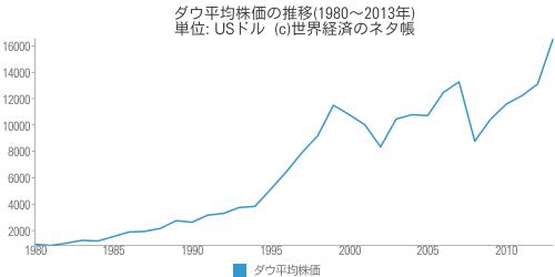 ダウ平均株価の推移 - 世界経済のネタ帳