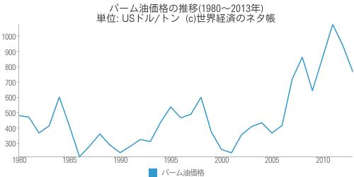 パーム油価格の推移 - 世界経済のネタ帳