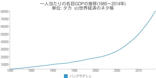 一人当たりの名目GDPの推移 - 世界経済のネタ帳