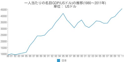 [世] 日本の一人当たりの名目GDP(USドル)の推移(1980~2011年)