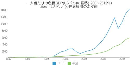 一人当たりの名目GDP(USドル)の推移(1980~2012年) - 世界経済のネタ帳