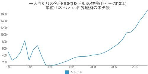 一人当たりの名目GDP(USドル)の推移 - 世界経済のネタ帳