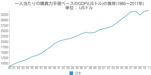 [世] 日本の一人当たりの購買力平価ベースのGDP(USドル)の推移(1980~2011年)