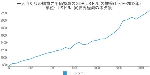 一人当たりの購買力平価換算のGDP(USドル)の推移(1980~2012年) - 世界経済のネタ帳