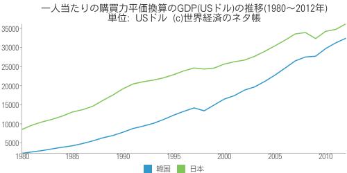 一人当たりの購買力平価換算のGDP(USドル)の推移(1980〜2012年) - 世界経済のネタ帳