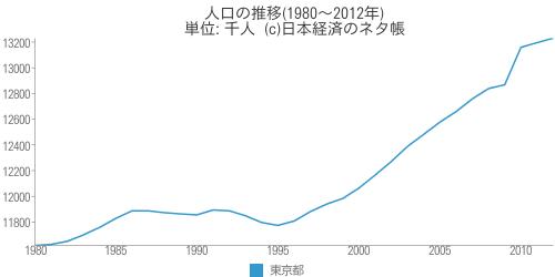 人口の推移 - 日本経済のネタ帳