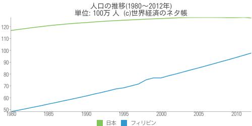 人口の推移(1980~2012年) - AGA世界経済のネタ帳