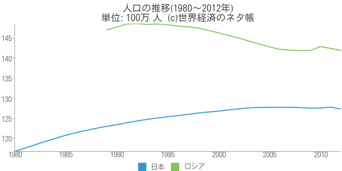 人口の推移(1980~2012年) - 世界経済のネタ帳