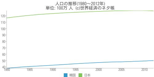 人口の推移(1980〜2012年) - 世界経済のネタ帳