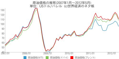 原油価格の推移(2007年1月~2012年5月) - 世界経済のネタ帳