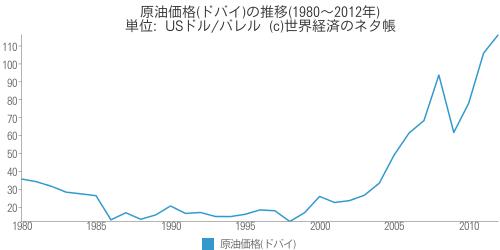 原油価格(ドバイ)の推移(1980~2012年) - 世界経済のネタ帳