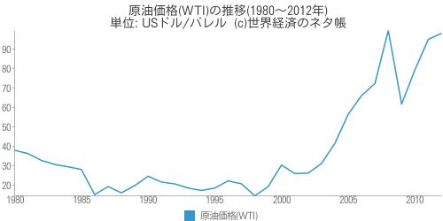 原油価格(WTI)の推移(1980~2012年) - 世界経済のネタ帳