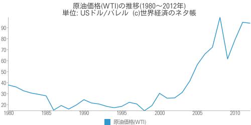 原油価格(WTI)の推移(1980〜2012年) - 世界経済のネタ帳