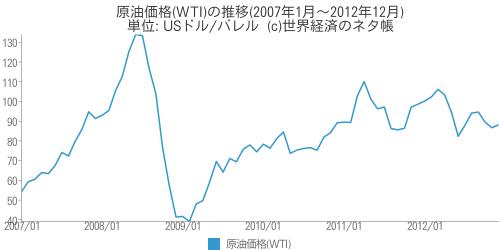 原油価格(WTI)の推移(2007年1月〜2012年12月) - 世界経済のネタ帳