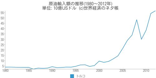 原油輸入額の推移 - 世界経済のネタ帳