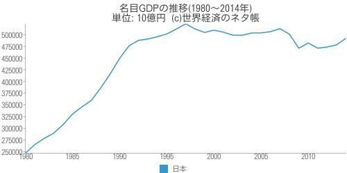 名目GDPの推移 - 世界経済のネタ帳