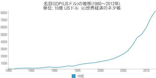 名目GDP(USドル)の推移(1980~2012年) - 世界経済のネタ帳