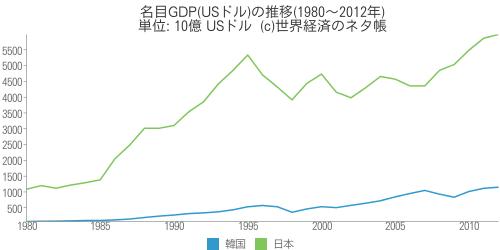 名目GDP(USドル)の推移(1980〜2012年) - 世界経済のネタ帳