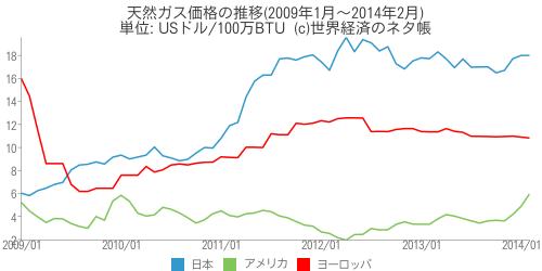 天然ガス価格の推移 - 世界経済のネタ帳