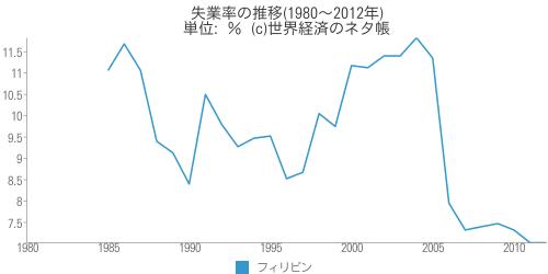 失業率の推移(1980~2012年) - AGA世界経済のネタ帳