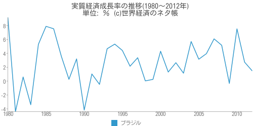 実質経済成長率の推移(1980~2012年) - 世界経済のネタ帳