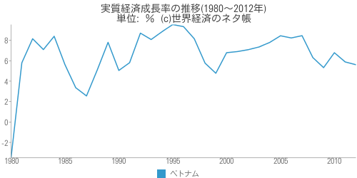 実質経済成長率の推移(1980〜2012年) - 世界経済のネタ帳