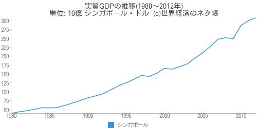 実質GDPの推移(1980~2012年) - 世界経済のネタ帳