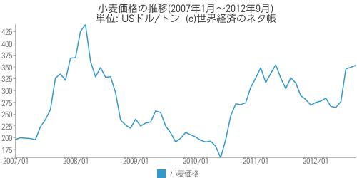小麦価格の推移(2007年1月~2012年9月) - 世界経済のネタ帳