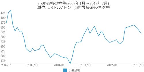 小麦価格の推移 - 世界経済のネタ帳