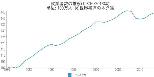 就業者数の推移 - 世界経済のネタ帳