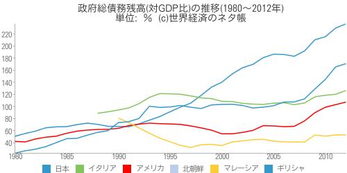 政府総債務残高(対GDP比)の推移(1980〜2012年) - 世界経済のネタ帳
