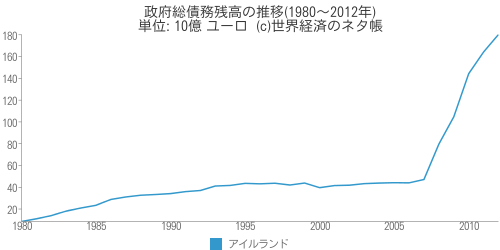 政府総債務残高の推移(1980~2012年) - 世界経済のネタ帳
