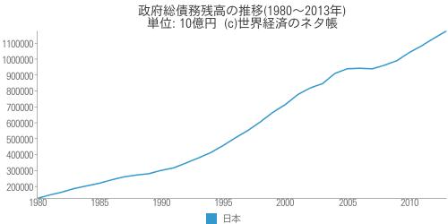 政府総債務残高の推移 - 世界経済のネタ帳