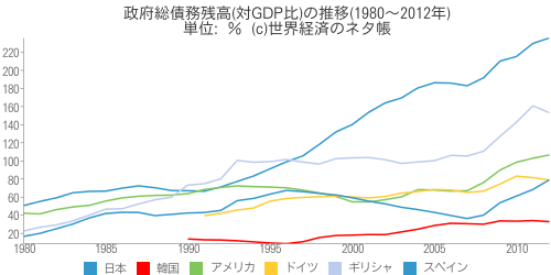 政府総債務残高(対GDP比)の推移(1980~2012年) - 世界経済のネタ帳