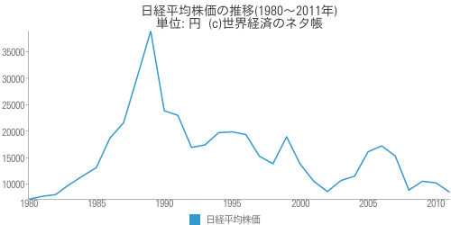 日経平均株価の推移(1980~2011年) - 世界経済のネタ帳