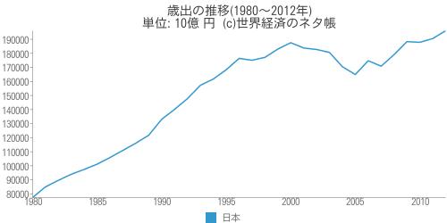 歳出の推移(1980~2012年) - 世界経済のネタ帳