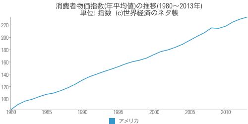 消費者物価指数(年平均値)の推移 - 世界経済のネタ帳