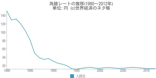 為替レートの推移(1980~2012年) - 世界経済のネタ帳