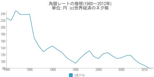 為替レートの推移(1980〜2012年) - 世界経済のネタ帳