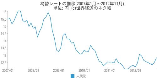 為替レートの推移(2007年1月~2012年11月) - 世界経済のネタ帳