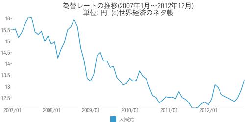 為替レートの推移(2007年1月~2012年12月) - 世界経済のネタ帳