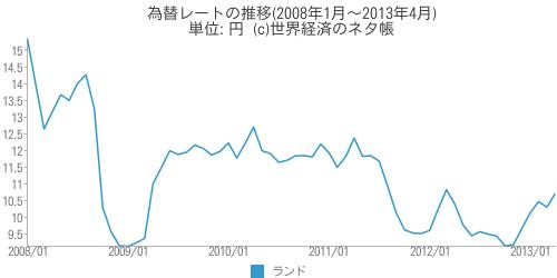 為替レートの推移 - 世界経済のネタ帳