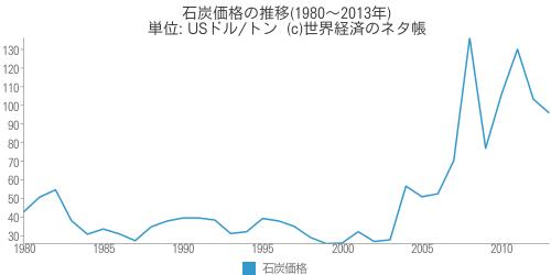 石炭価格の推移
