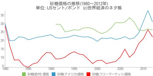砂糖価格の推移(1980~2012年) - 世界経済のネタ帳