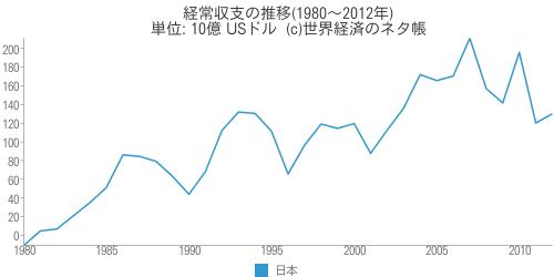 経常収支の推移(1980~2012年) - 世界経済のネタ帳