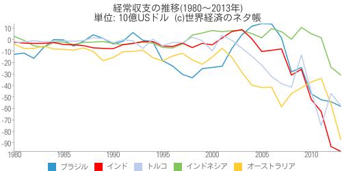 経常収支の推移 - 世界経済のネタ帳