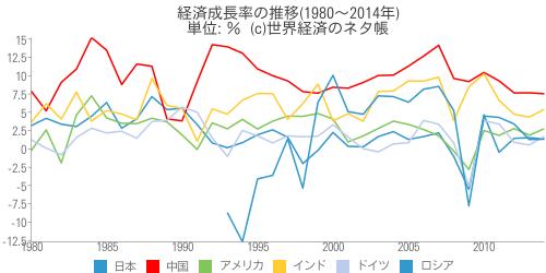 経済成長率の推移 - 世界経済のネタ帳