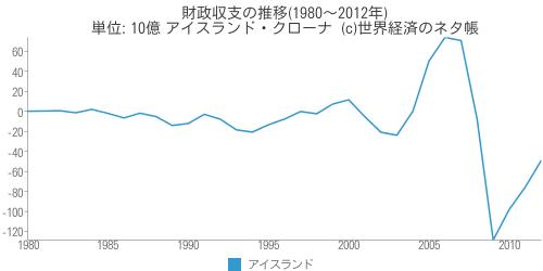 財政収支の推移(1980~2012年) - 世界経済のネタ帳